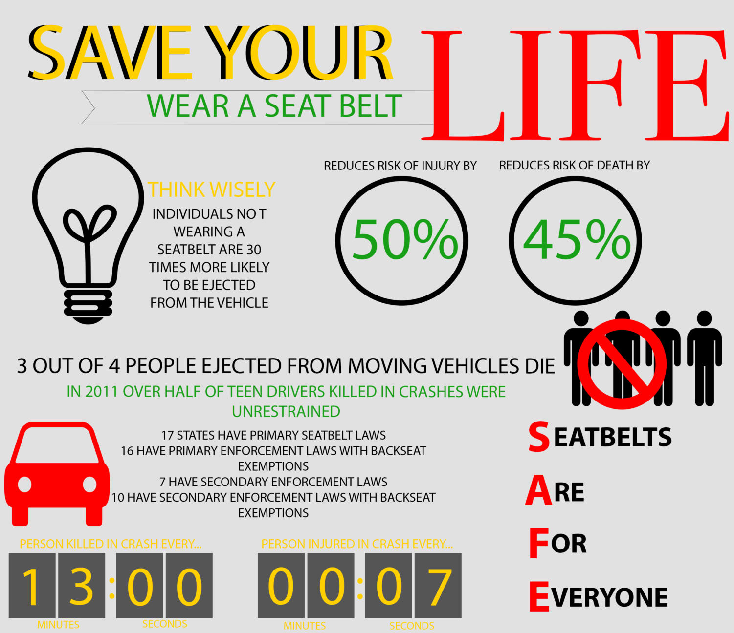 Teens face increased dangers that are avoidable when making the choice to not click their seatbelt into lock. (Jordyn Tarrant/The Talon News)